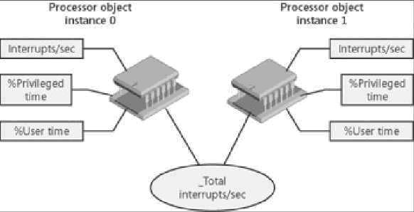 Счетчики у различных экземпляров процессора