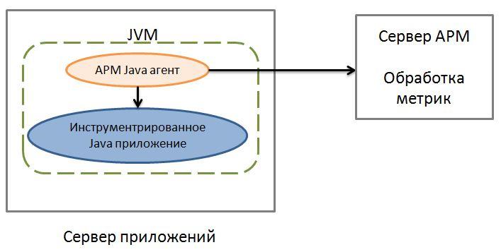 agent_Java